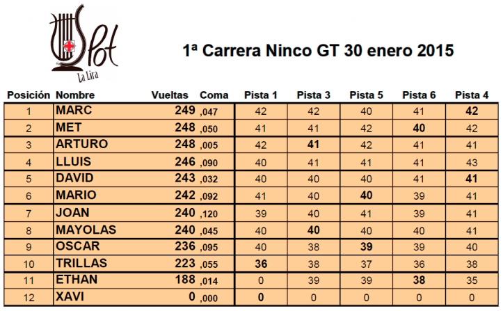 1ª Cursa Ninco 2015