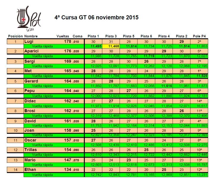 4ª Cursa GT 2015