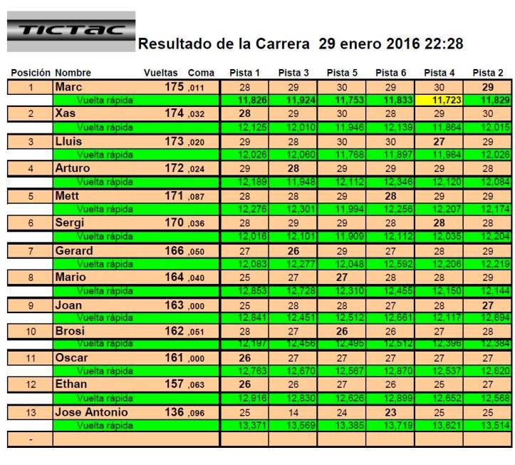 2ª Ninco 2016-01-29