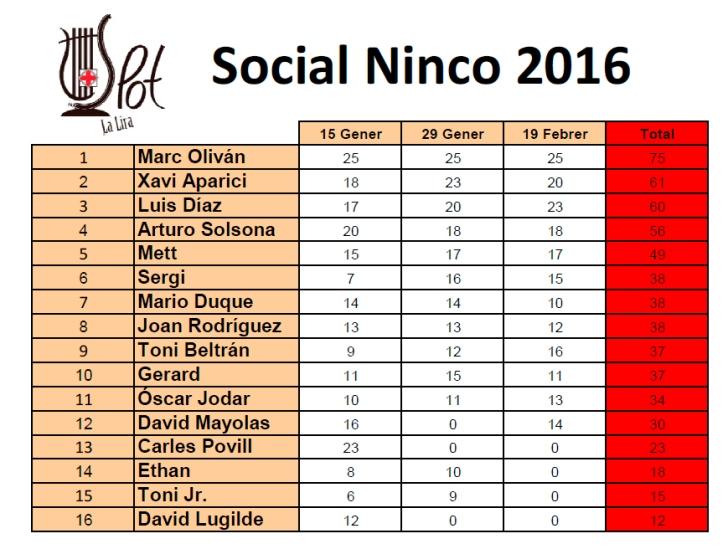 General Ninco (Campeonato finalizado)