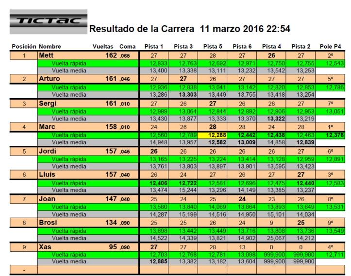 Resultado 1 Carrera Trofeo Xas