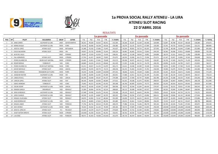 Resultats primera Cursa social Rallye 2016