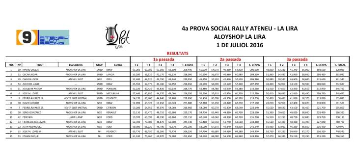Resultats 4ª cursa social Rallye 2016
