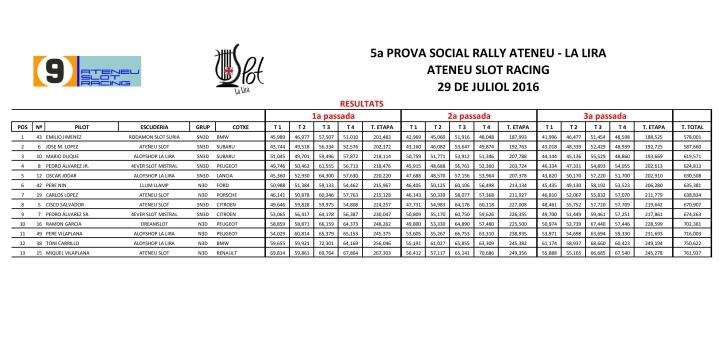 Resultats 5ª cursa social Rallye 2016