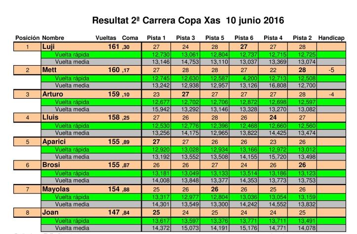 Resultado 2 Carrera Copa Xas