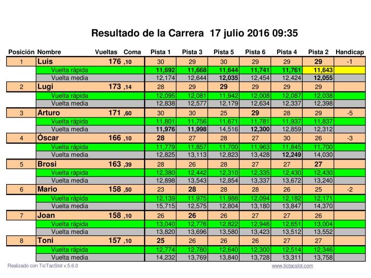Resultats 2ª cursa Clássics 2016