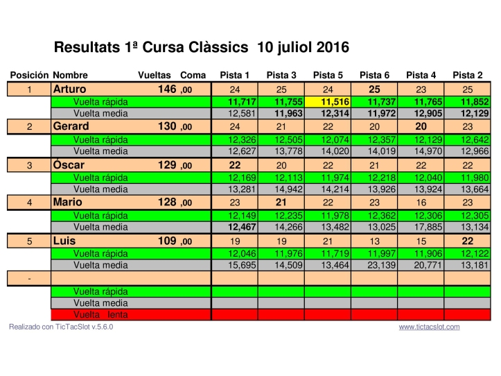 Classificació final de la primera cursa de clássics.