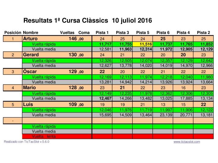 Resultats 1ª cursa Clássics 2016