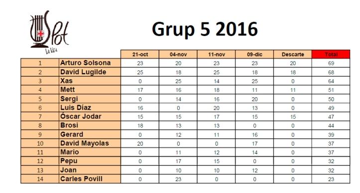 general-grup-5-2016